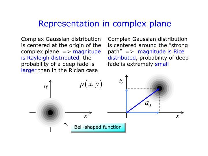 Representation in complex plane
