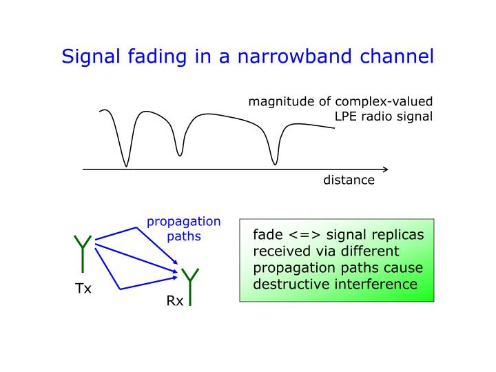 Signal fading in a narrowband channel