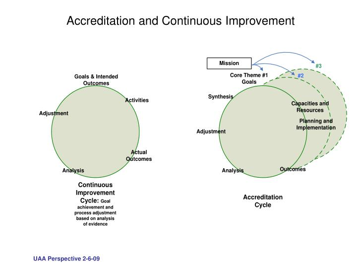 Accreditation and Continuous Improvement