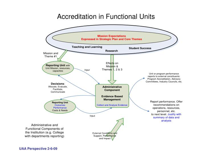 Accreditation in Functional Units