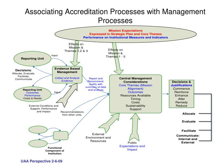 Associating Accreditation Processes with Management Processes