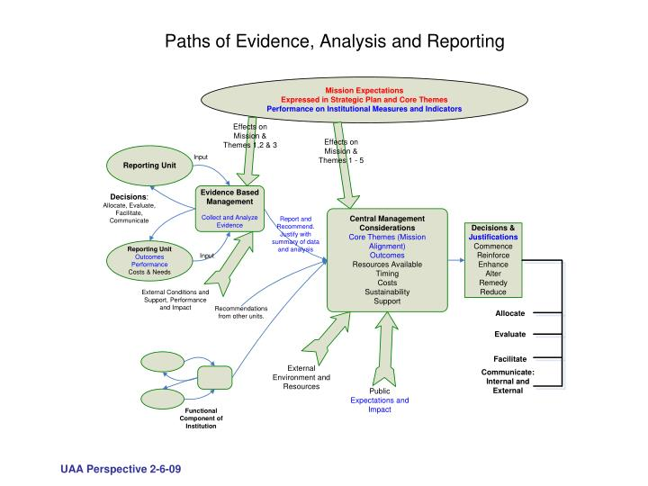 Paths of Evidence, Analysis and Reporting
