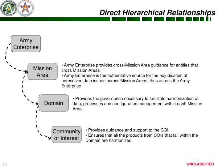 Direct Hierarchical Relationships