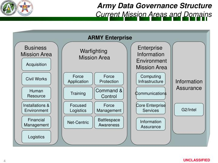 Army Data Governance Structure