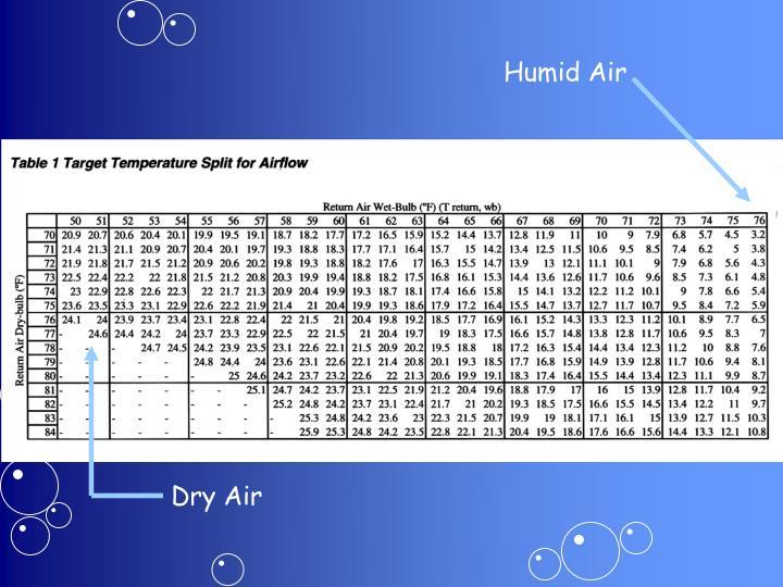 Humid Air