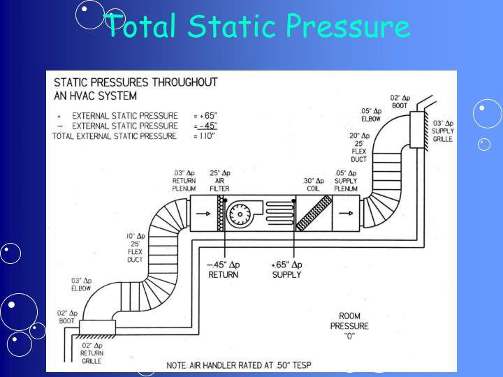 Total Static Pressure