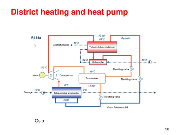 District heating and heat pump