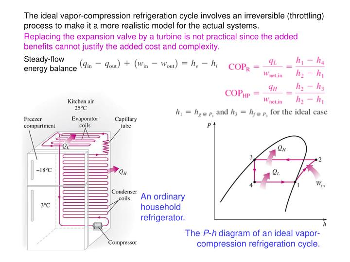 The ideal vapor-compression refrigeration cycle involves an irreversible (throttling) process to make it a more realistic model for the actual systems.