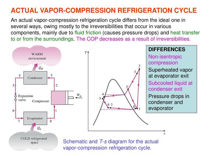 ACTUAL VAPOR-COMPRESSION REFRIGERATION CYCLE