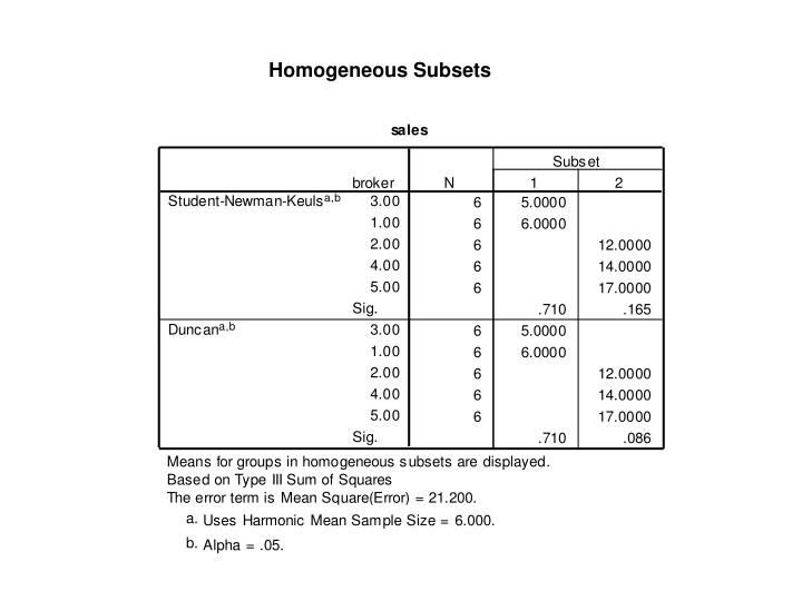 Homogeneous Subsets