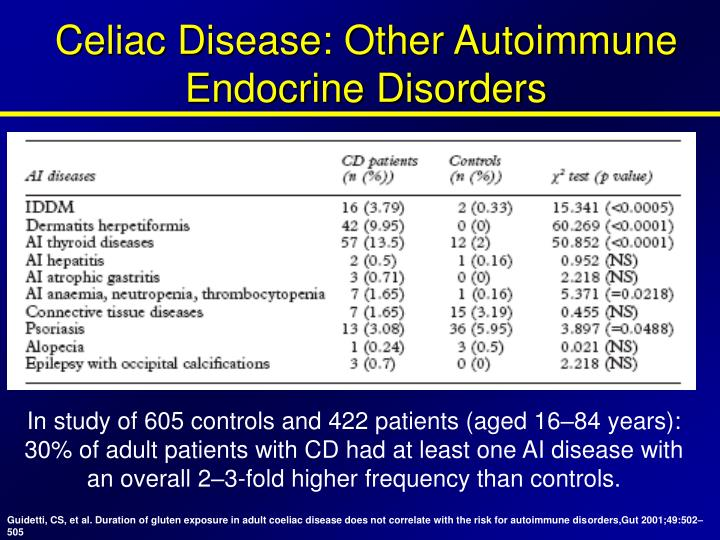 Celiac Disease: Other Autoimmune Endocrine Disorders