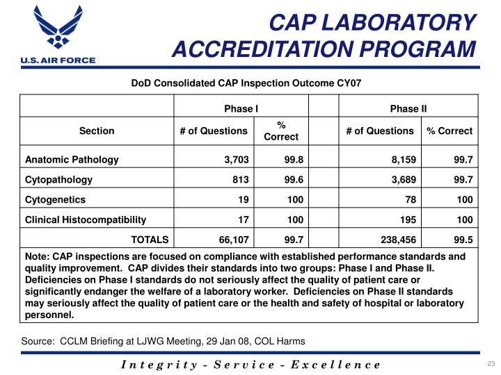 CAP LABORATORY ACCREDITATION PROGRAM