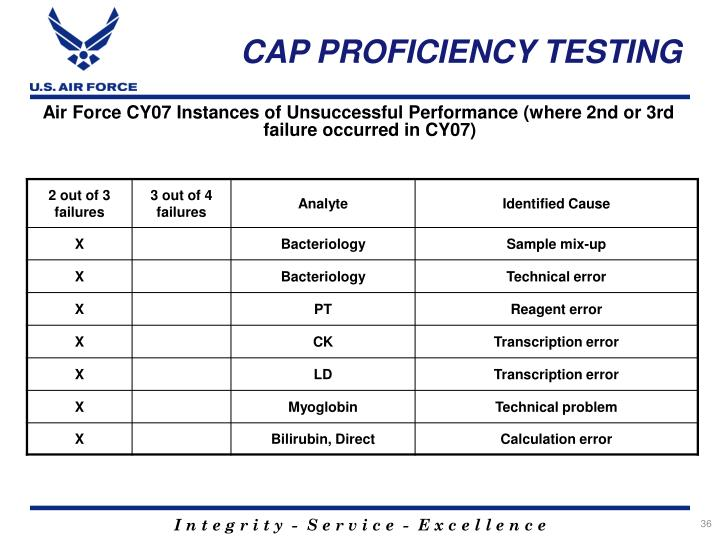 CAP PROFICIENCY TESTING
