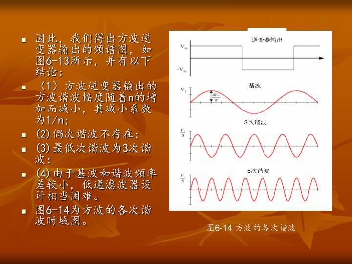 因此,我们得出方波逆变器输出的频谱图,如图