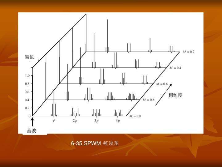6-35 SPWM