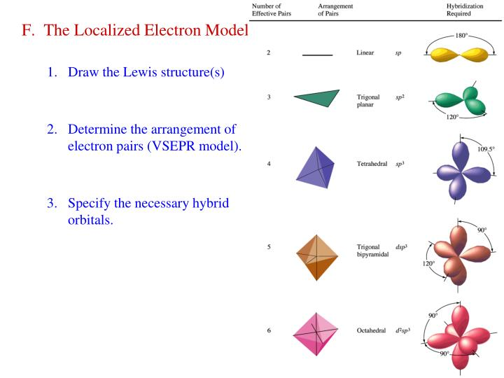F.  The Localized Electron Model