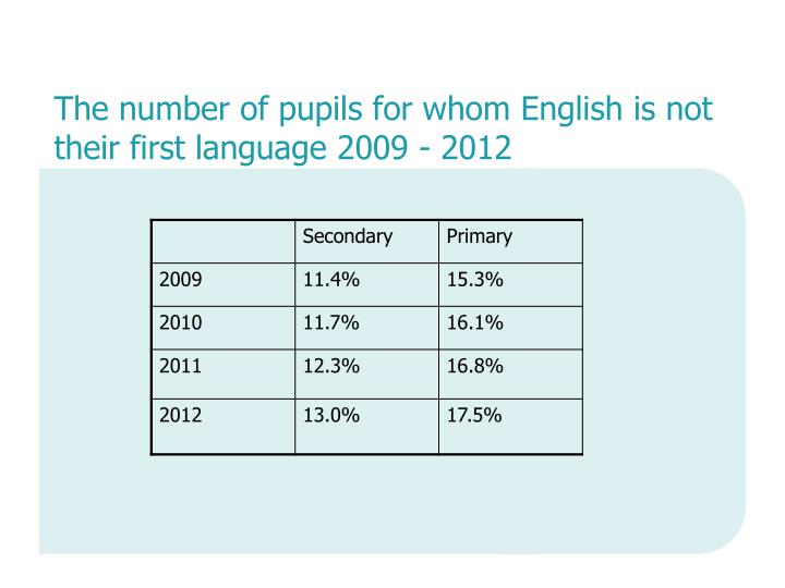 The number of pupils for whom English is not their first language 2009 - 2012