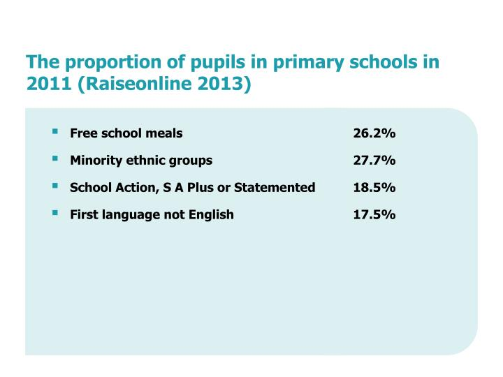The proportion of pupils in primary schools in 2011 (Raiseonline 2013)