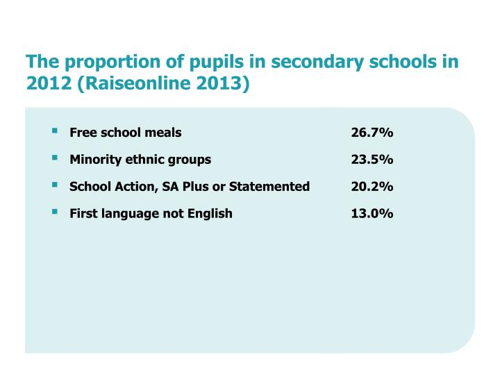 The proportion of pupils in secondary schools in 2012 (Raiseonline 2013)