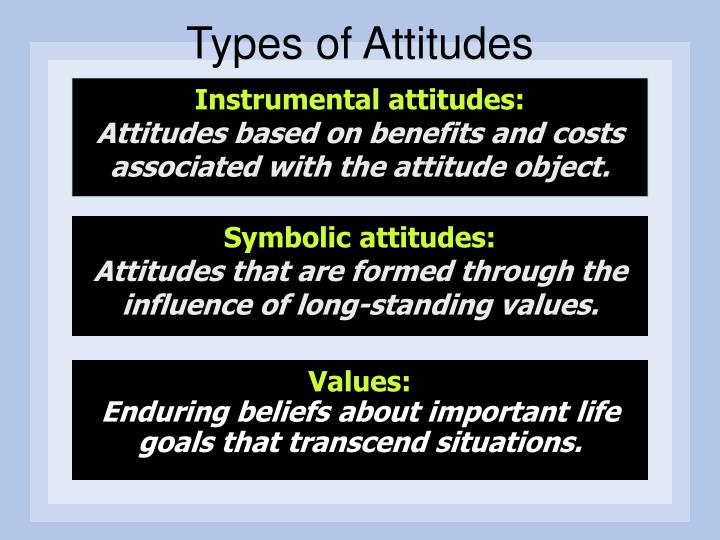 types of attitude Attitude measurement can be an attitude scale is some figure drawing tests are used as part of the diagnostic procedure for specific types of.