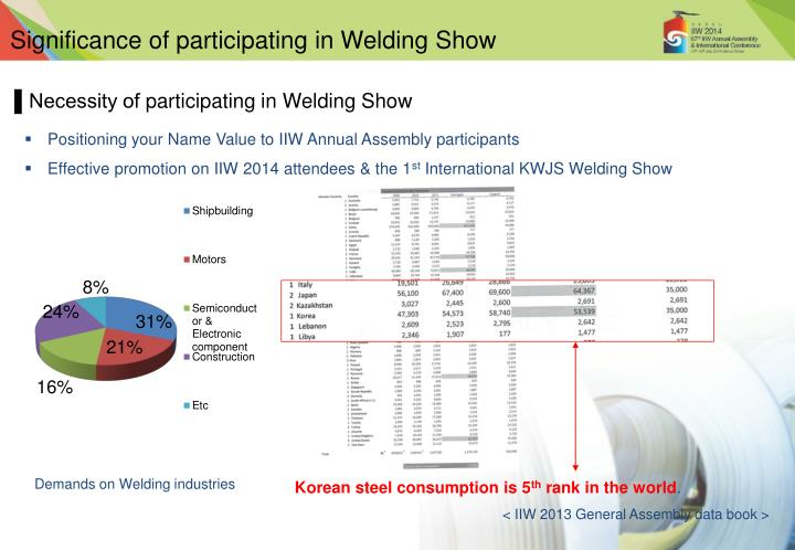 Significance of participating in Welding Show