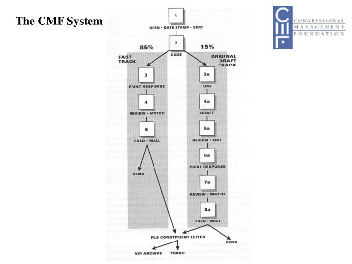 The CMF System
