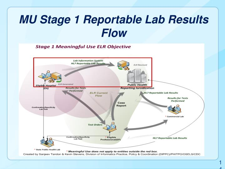 MU Stage 1 Reportable Lab Results Flow