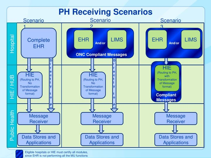 PH Receiving Scenarios
