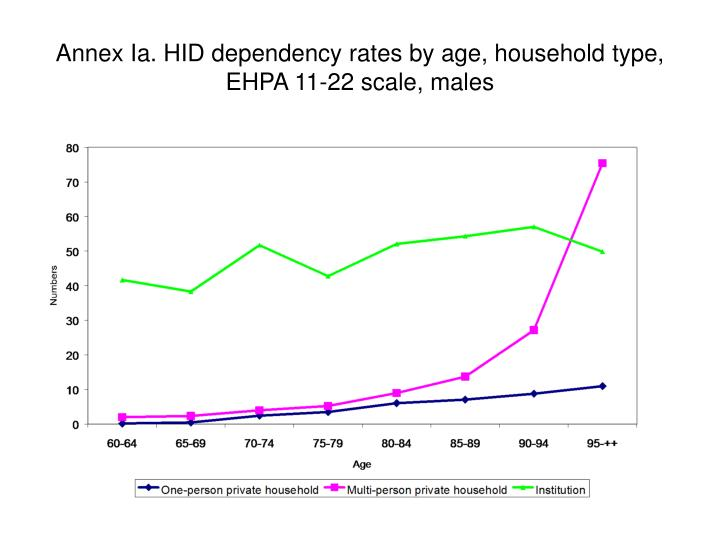 Annex Ia. HID dependency rates by age, household type, EHPA 11-22 scale, males