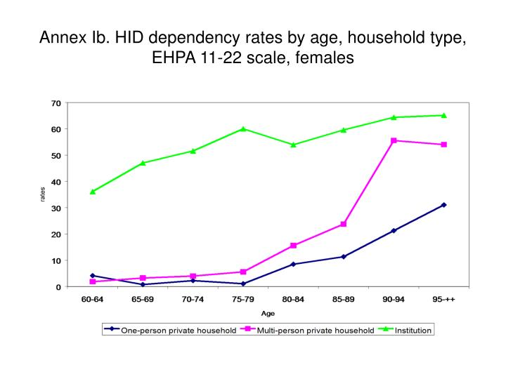 Annex Ib. HID dependency rates by age, household type, EHPA 11-22 scale, females