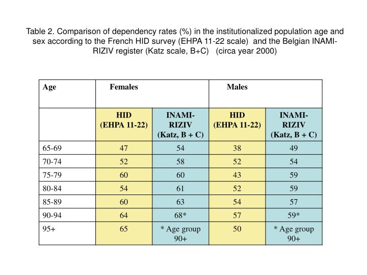 Table 2. Comparison of dependency rates (%) in the institutionalized population