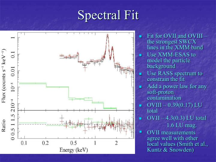 Spectral Fit