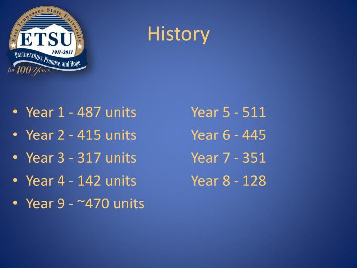 Year 1 - 487 unitsYear 5 - 511