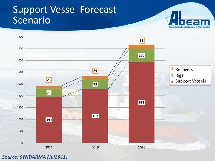 Support Vessel Forecast Scenario