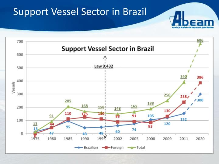 Support Vessel Sector in Brazil