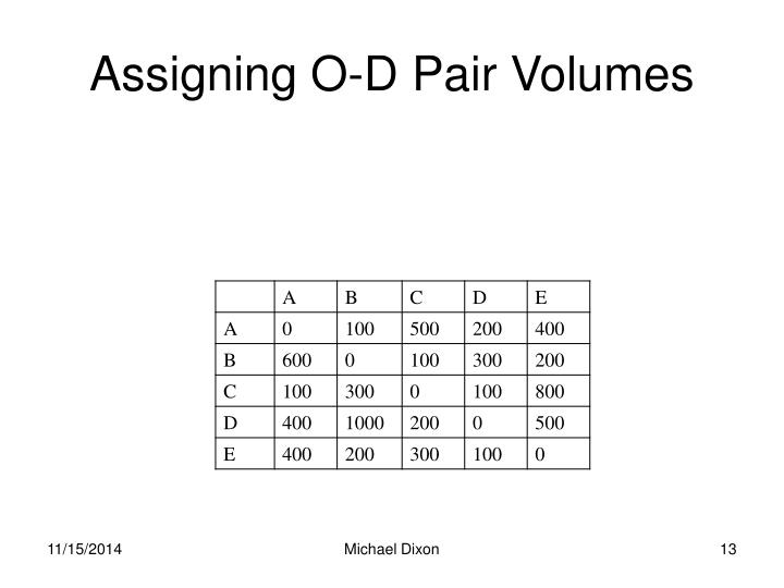 Assigning O-D Pair Volumes
