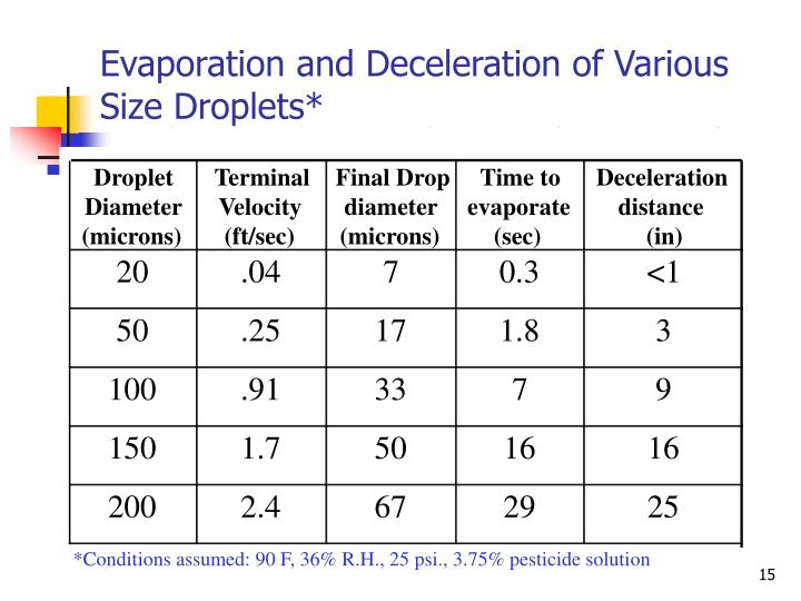 Evaporation and Deceleration of Various Size Droplets*