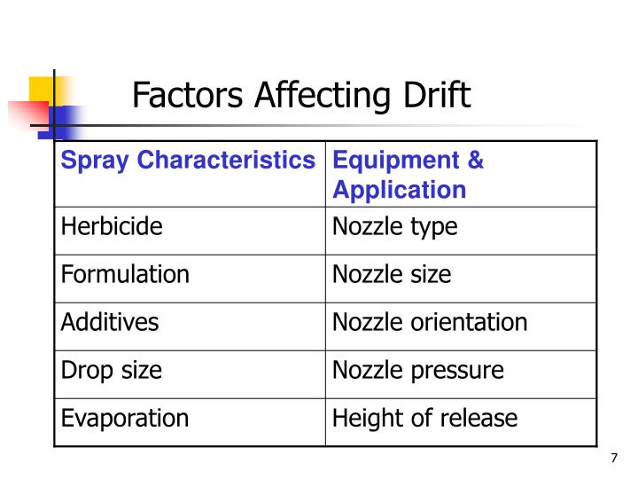 Factors Affecting Drift