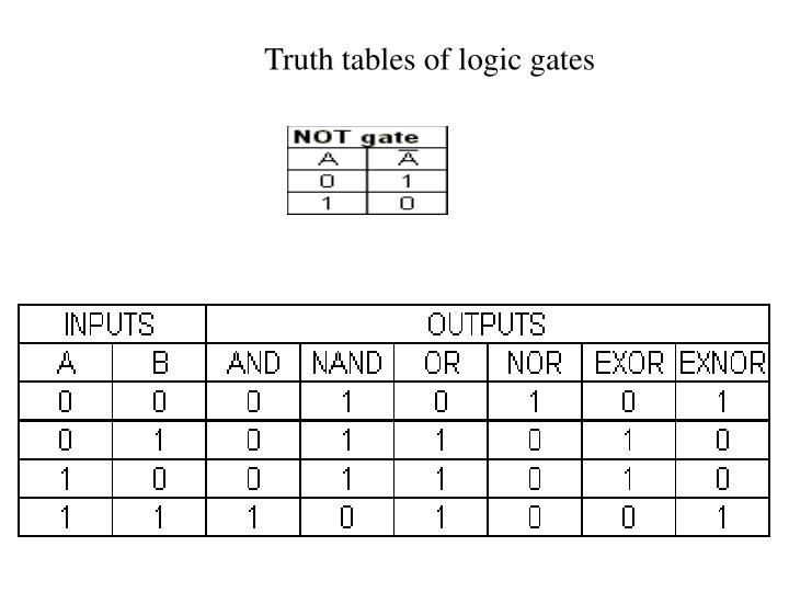 Truth tables of logic gates