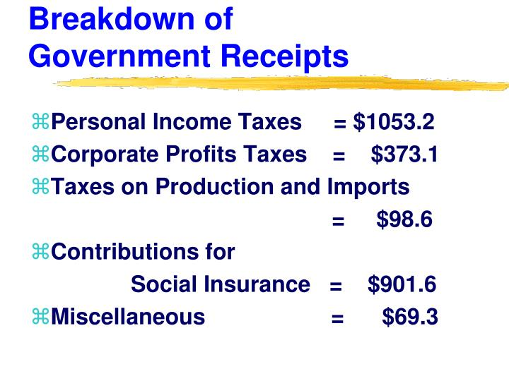 Breakdown of                       Government Receipts