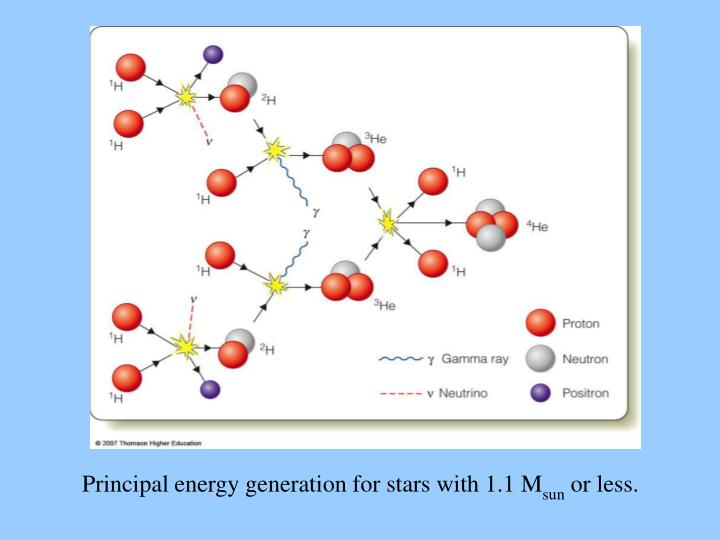Principal energy generation for stars with 1.1 M