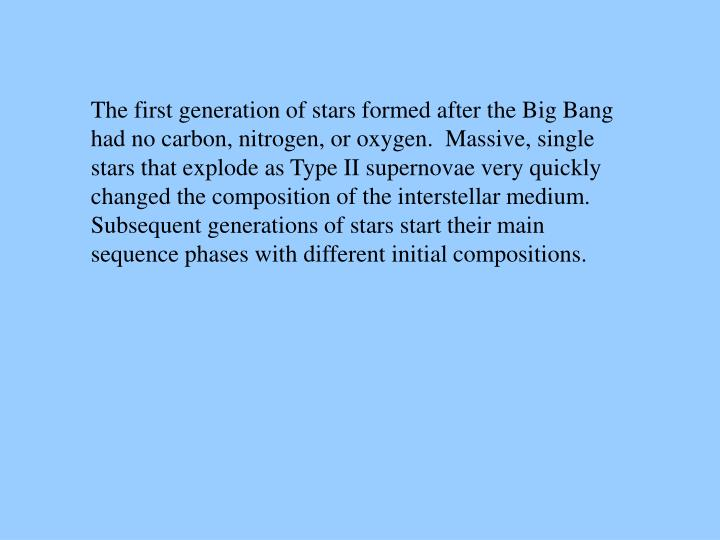 The first generation of stars formed after the Big Bang
