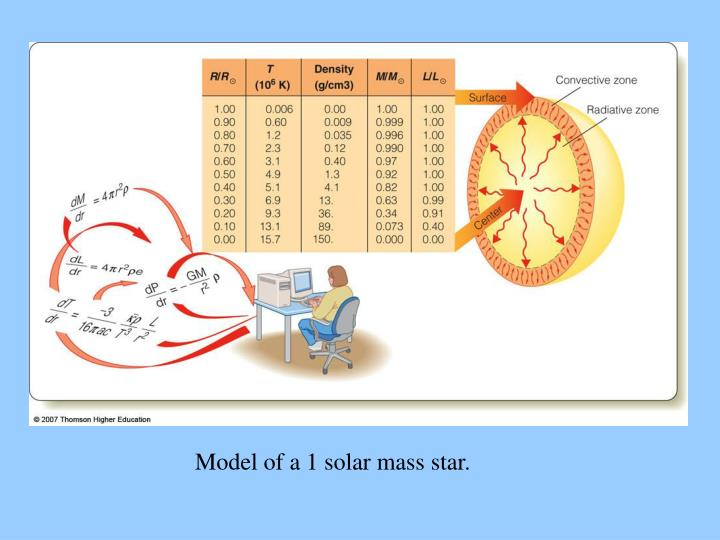 Model of a 1 solar mass star.