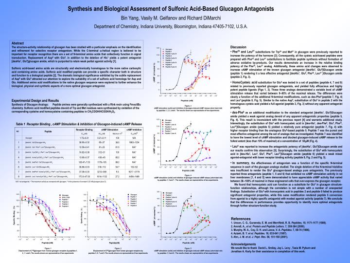 Synthesis and Biological Assessment of Sulfonic Acid-Based Glucagon Antagonists