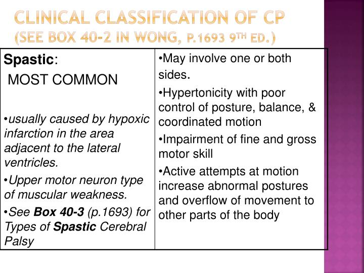 Clinical Classification of CP
