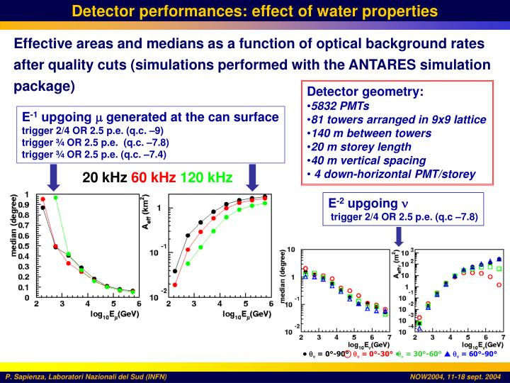 Detector performances: effect of water properties