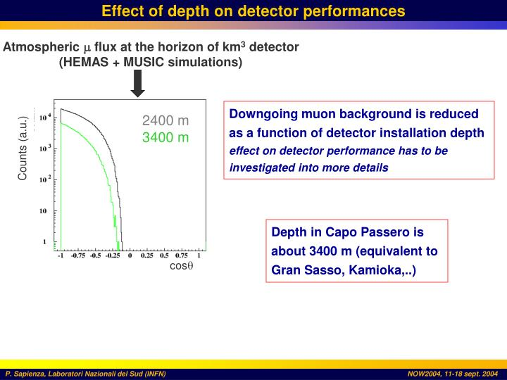 Effect of depth on detector performances