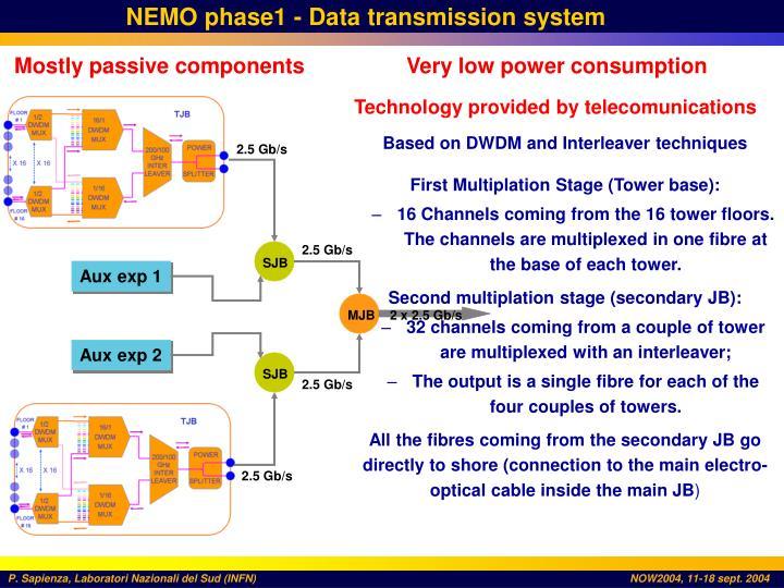 NEMO phase1 -