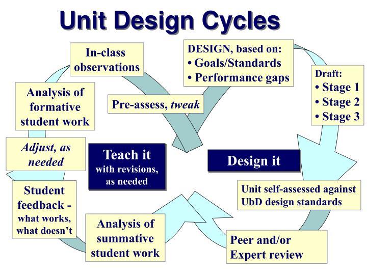 Unit Design Cycles