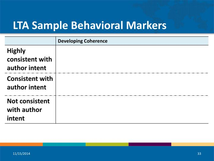 LTA Sample Behavioral Markers
